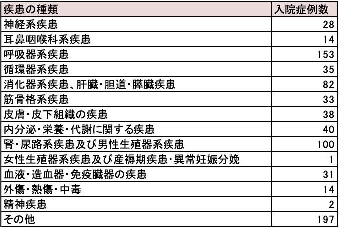 MDC2総合診療内科症例数のコピー
